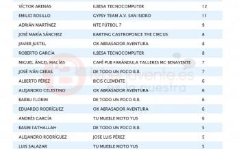 RESULTADOS Y CLASIFICACIÓN LIGA LOCAL DE FÚTBOL 7 DE BENAVENTE