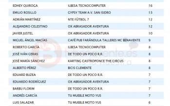 RESULTADOS Y CLASIFICACIÓN  LIGA LOCAL DE FÚTBOL 7 BENAVENTE