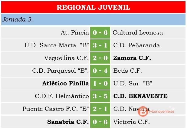 result juvenil regional