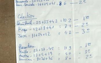 Resultados de los premios COZPROBUHO 2015