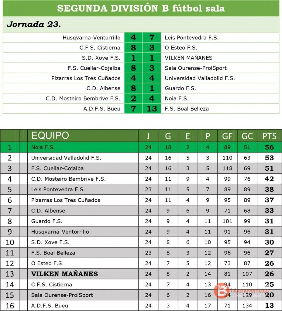 result y clasi segunda b jor23